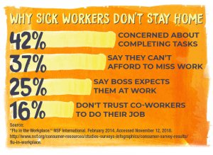 Why sick workers don't stay home