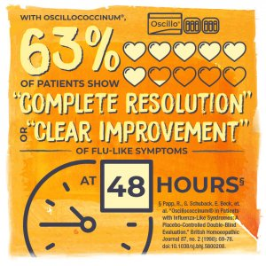 """With Oscillococcinum®, 63% (6.3 filled in hearts) of patients show """"complete resolution"""" or """"clear improvement"""" of flu-like symptoms at (clock face) 48 hours"""