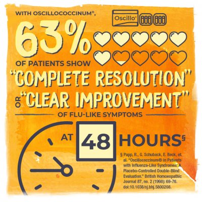 "With Oscillococcinum®, 63% (6.3 filled in hearts) of patients show ""complete resolution"" or ""clear improvement"" of flu-like symptoms at (clock face) 48 hours"