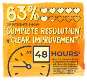"63% (6.3 filled in hearts) of patients show ""complete resolution"" or ""clear improvement"" at (clock face) 48 hours"